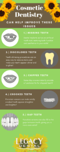 Cosmetic dentistry concerns infographic